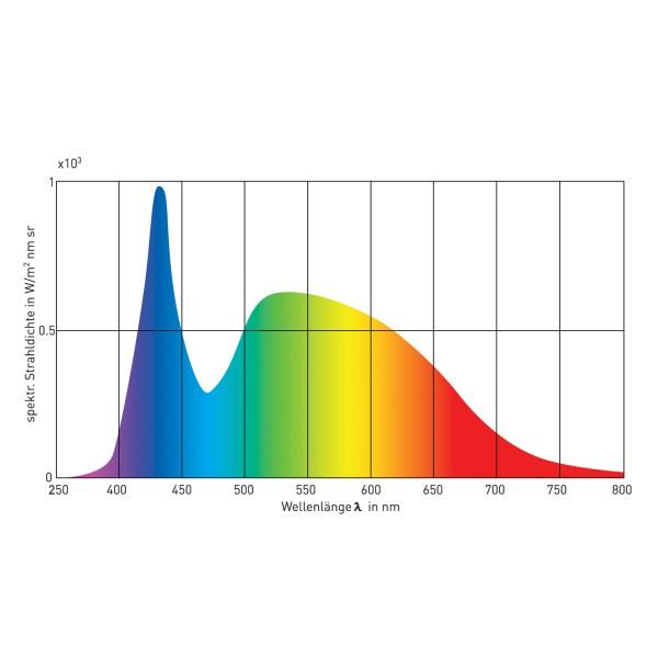 Viva-Lite® Tageslicht LED E27 8W